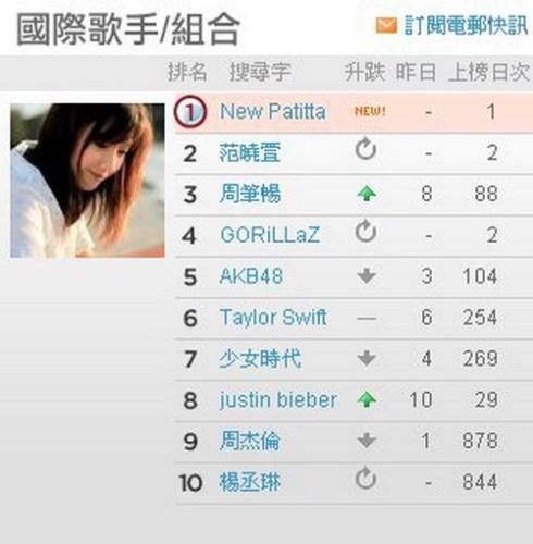 เพลง 'ถามสักคำ'ขึ้นชาร์ตอันดับ1ในไต้หวัน